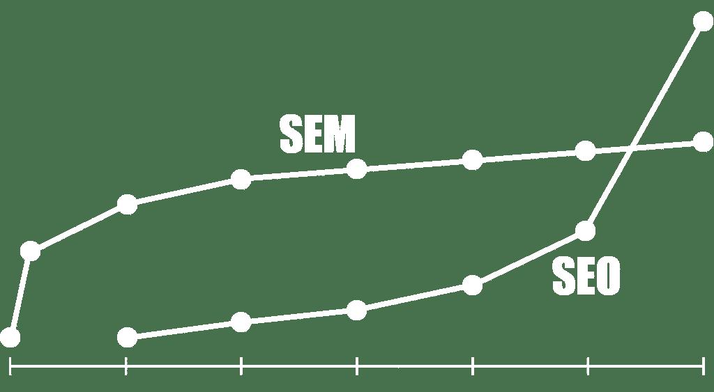 SEM vs SEO diagram